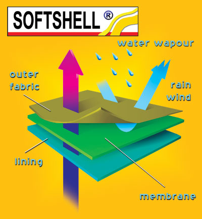 Softshell Climazone